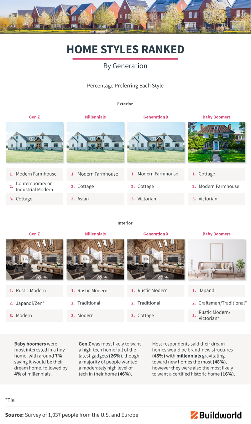 Home Styles Ranked By Generation