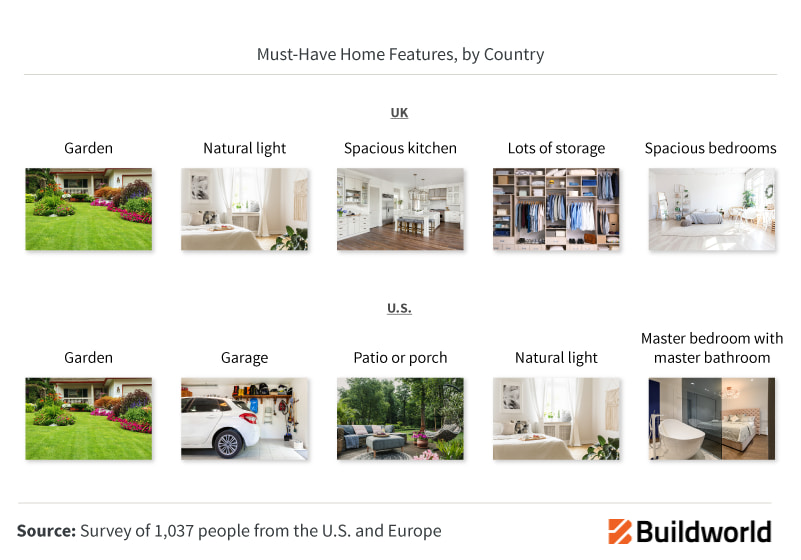 Must Have Home Features By Country
