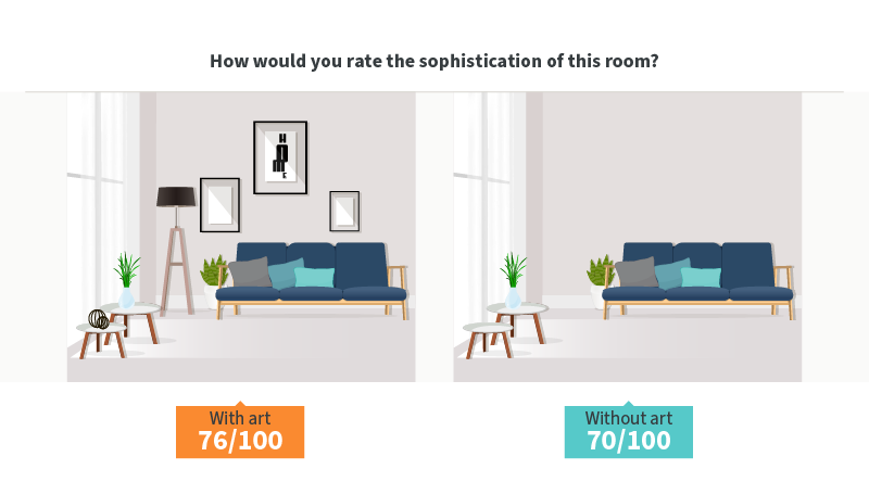 How would you rate the design of this room with and without art?